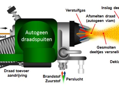 autogeendraadspuiten