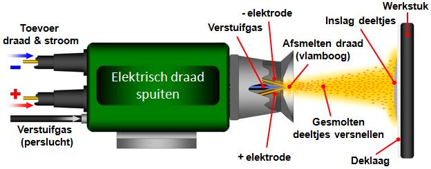 elektrischdraadspuiten