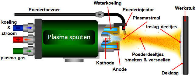 plasmaspuiten